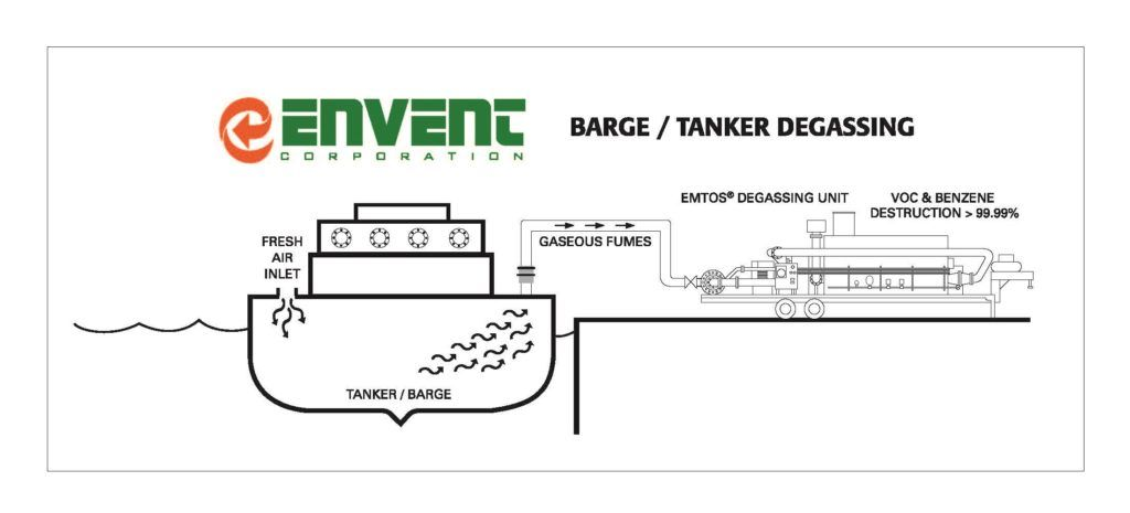 Barge & Tanker Degassing Process | Envent Corporation