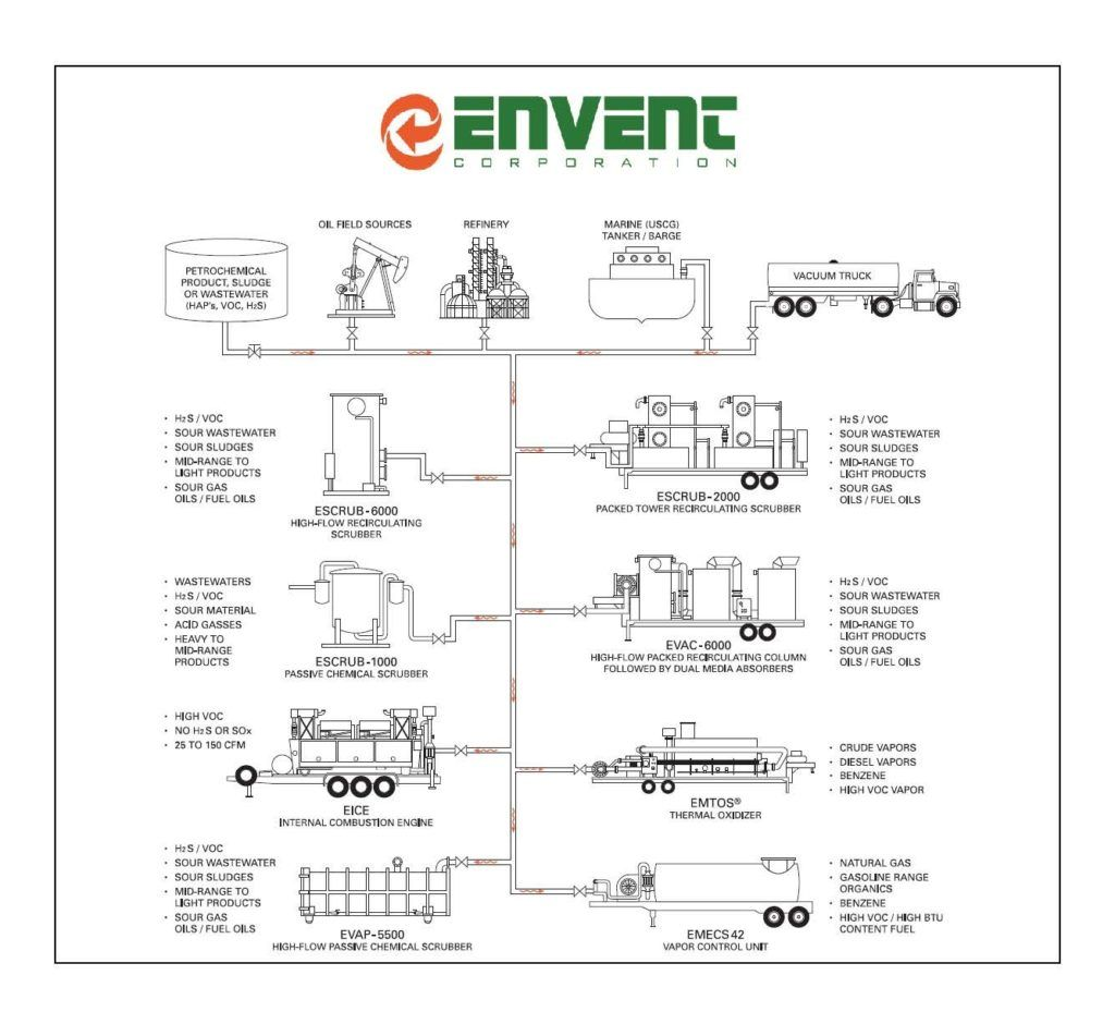 Envent Corporation Mobile Vacuum Scrubber Systems Diagram and Flow Chart of operations.