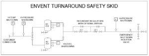 Refinery Turnaround Safety Skid (ETSS) | Envent Corporation