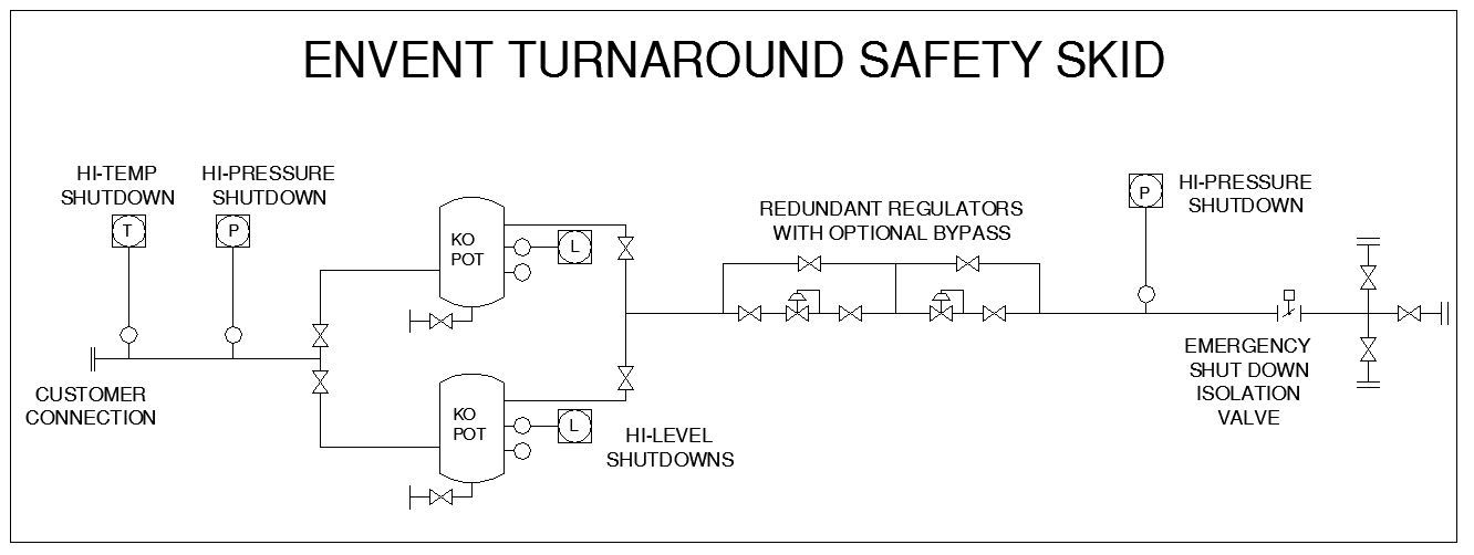 Refinery Turnaround Safety Skid (ETSS) | Envent Corporation