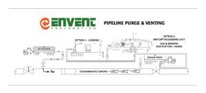 Envent Corporation | Pipeline Purge and Venting Diagram