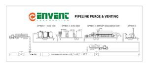 Pipeline Purge and Venting for Pipeline Degassing | Envent Corporation