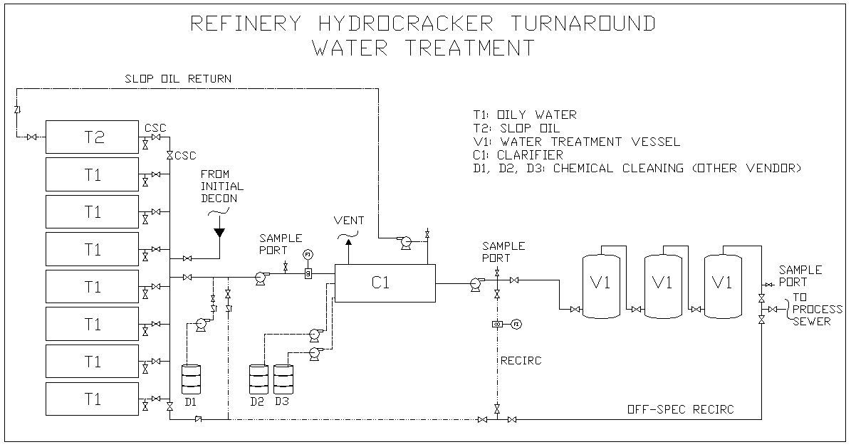 Refinery Hydrocracker Water Treatment | Envent Corporation