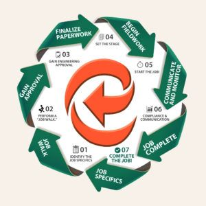 The Envent Corporation Process and Commitment to Customer Service