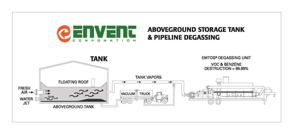 Above Ground Storage Tank and Pipeline Degassing | Envent Corporation
