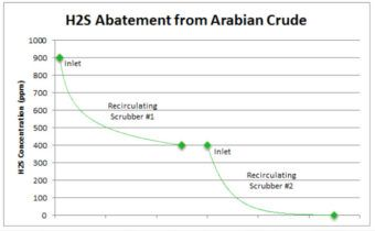 Envent Corporation | H2S Abatement Chart