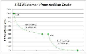 Envent Corporation | H2S Abatement Chart